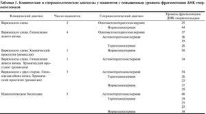 Астенотератозооспермия. Астенотератозооспермия — низкая подвижность сперматозоидов и нарушение их структуры