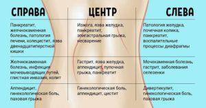 После пьянки болит левый бок. Что делать, если болит левый бок после алкоголя? Когда при вдохе возникает ощущение боли