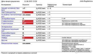 Кровь на стрептококк в инвитро. Анализ из горла на стрептококк