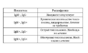 Анализ на токсоплазмоз расшифровка результатов в цифрах. Анализ на токсоплазмоз. ИФА, или иммуноферментный анализ на токсоплазмоз: как узнать нормальные значения для всех рассматриваемых показателей