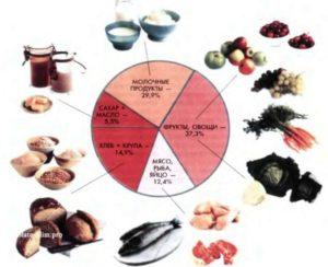 Как быть, есть или не есть мясо во время беременности? Чем заменить мясо во время беременности