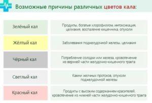 Бесцветный кал у взрослых и детей: причины, диагностика и методика лечения. Кал светло-коричневого цвета: причины