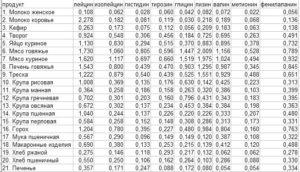 Лейцин в каких продуктах содержится таблица. Список продуктов богатых полезными аминокислотами. Какие из них незаменимые