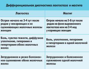 Лактостаз и мастит - в чем отличие. Чем схожи и чем отличаются мастит и лактостаз