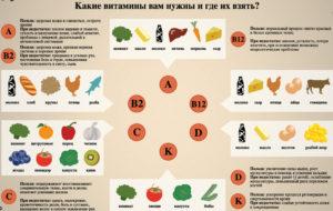 В каких витаминах мы нуждаемся осенью. Какие витамины лучше пить осенью? Витамины осенью: рекомендации