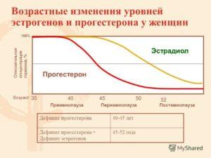 Прогестероновая недостаточность признаки. Если не хватает прогестерон у мужского пола. Изменения при климаксе