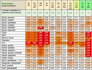 Лейцин суточная норма. Аминокислоты в продуктах питания