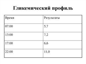 Гликемический профиль: норма. Анализ на гликемический профиль. Гликемический профиль - что это такое, нормы и отклонения
