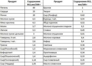 В12 в продуктах питания больше всего таблица. Витамин В12 - в каких продуктах содержится, функции, нормы