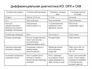 Диагностика и дифференциальная диагностика скв. Системная красная волчанка. Диагноз и дифференциальный диагноз