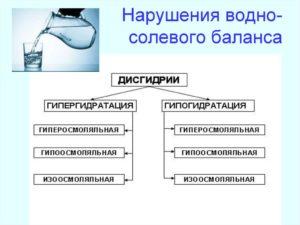 Водно солевой баланс лечение в домашних условиях. Водно солевой баланс. Почему он? Осложнения при нарушении водно-солевого обмена