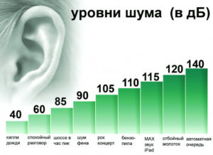 Сколько децибел выдерживает человеческое ухо. Уровни шума в децибелах: допустимые нормы К чему приводит шум более 160 дб