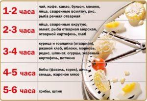 Основные причины того, почему не усваиваются витамины в организме. Сколько переваривается пища и какое самое благоприятное сочетание продуктов