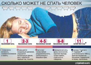 Что будет если не спать 2 недели. Последствия отсутствия сна на протяжении двух дней