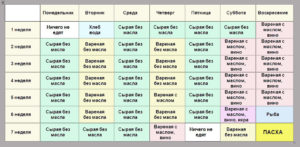 Питание во время поста по дням. Что есть во время поста? Диета в пост - постное меню на каждый день и разрешенные продукты
