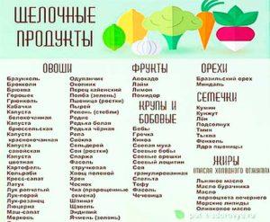 Щелочные продукты питания список по процентам таблицу. Щелочные продукты питания: список, система питания