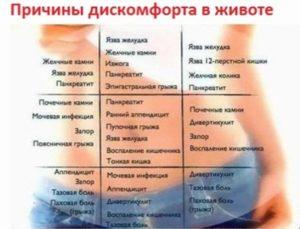 Болит левый бок в середине живота. Почему болит левый бок внизу живота у женщин?