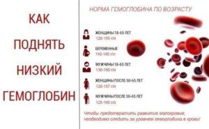 Чем надо поднять гемоглобин после химиотерапии. Онкология: проблема имеет решение