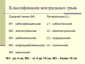 Ущемленная грыжа код по мкб 10