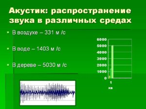 Звук в различных средах — Гипермаркет знаний. Распространение звука