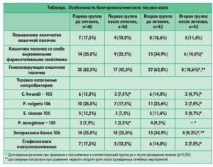 Анализ кала на УПФ: подготовка, сдача и расшифровка