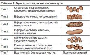 О чем говорит овечий кал у человека в виде шариков? Овечий кал у взрослого и ребенка: лечение народными средствами, диета
