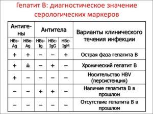 Отношение s co. Гепатит С.Anti-HCV – специфические иммуноглобулины классов IgM и IgG к белкам вируса гепатита С. Методы выявления маркеров гепатита B