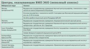 Документы для эко. Что нужно для ЭКО по ОМС (бесплатного ЭКО)