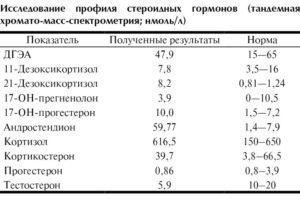 Гормон андростендион норма у женщин. Повышенный уровень андростендиона у женщин. Лютеинизирующий гормональный период