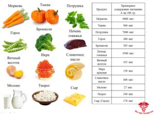 Названия продуктов в которых есть витамин а. Витамин А: в каких продуктах содержится больше, список