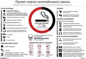 Закон о курении в образовательных учреждениях. Антитабачный закон о запрете курения в общественных местах