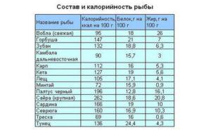Жареная камбала калорийность на 100. Калорийность Камбала дальневосточная. Химический состав и пищевая ценность. Лечебное и здоровое питание