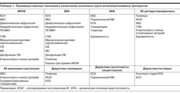 Эпилог таблетки от давления. Гипотензивное, противоаритмическое лекарство Эгилок: инструкция по применению, побочные эффекты и аналоги