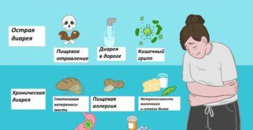 Затяжная диарея причины. Почему долго не проходит диарея у взрослого и что с этим делать