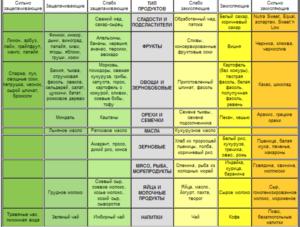 Ощелачивание организма пищевой содой в домашних условиях – правила приема, отзывы. Ощелачивание организма в домашних условиях: польза и вред, способы, последствия
