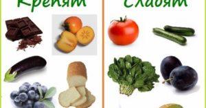 Фрукты и овощи со слабительным эффектом. Фрукты которые слабят кишечник