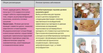 Цисталгия у женщин. Менопаузальный цистит цисталгия: практические рекомендации по диагностики, лечению и профилактике. Алгоритмы