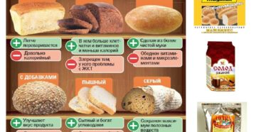 Можно ли цельнозерновой хлеб при похудении. Хлеб при похудении: какой можно есть, какой самый полезный, чем заменить, полный отказ. Немало калорий, но много пользы