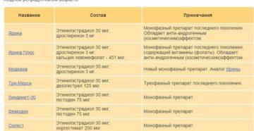 Монофазные контрацептивы список. Противозачаточные таблетки: названия, состав, выбор, применение