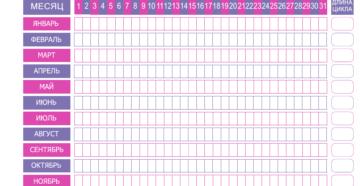 Календарь для девушек месячные. Как правильно вести календарь менструации