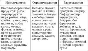 Аллергенные продукты при грудном вскармливании: стоп-список и меню для кормящей матери. Аллергенные продукты при грудном вскармливании