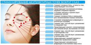 Какие точки массировать для улучшения зрения. Массаж глазных яблок: показания к проведению и техника выполнения. Зачем делать массаж глаз